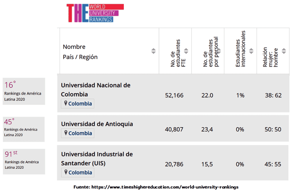 universidades publicas times higer education Colombia